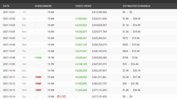 Baim Wong Kehilangan Subscriber YouTube hingga 300 Ribu dalam 3 Hari