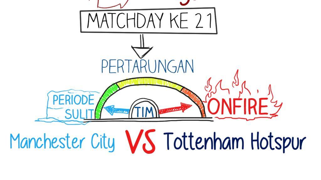 Manchester City VS Tottenham Hotspur, Siapa yang Lebih Unggul?