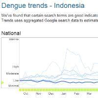 Google Bantu Lacak Aktivitas Demam Berdarah di Indonesia