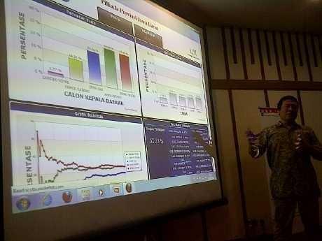 Quick Count Sementara LSI di Bandung: Aher 32,11%, Rieke 27,64%