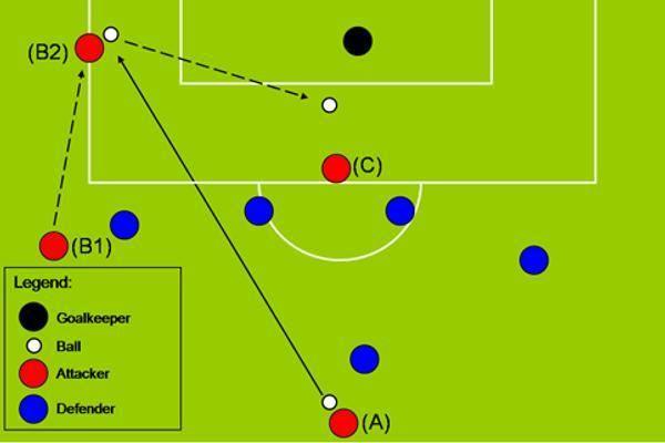 Chapman Dan Sacchi Offside Sebagai Kemungkinan Taktikal