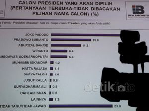 Jokowi Unggul di Survei Indo Barometer