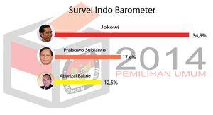 Survei Indo Barometer