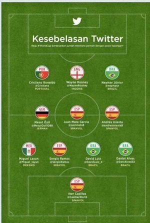 Tak Ada Messi, CR7-Neymar Duet di Tim XI Twitter