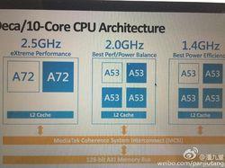 Xiaomi bakal Geber Prosesor 10 Core MediaTek