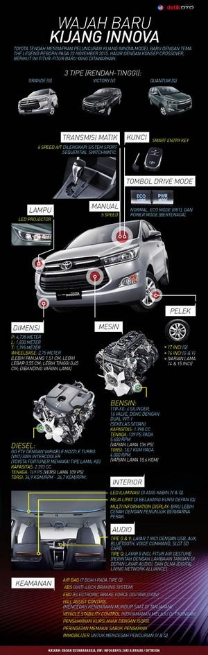 Wajah Baru Toyota Kijang Innova