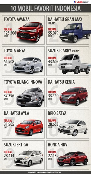 10 Mobil Favorit Indonesia