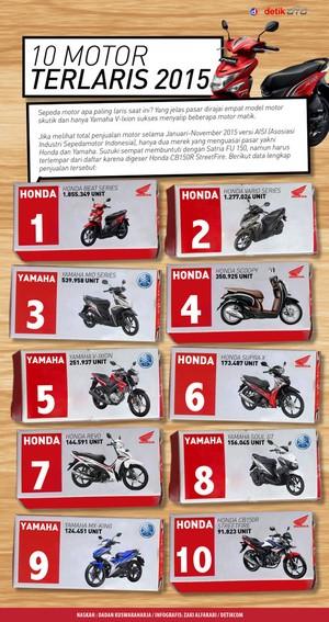10 Motor Terlaris Indonesia