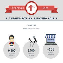 Setahun Berkibar, Dicoding Gaet Ribuan Developer