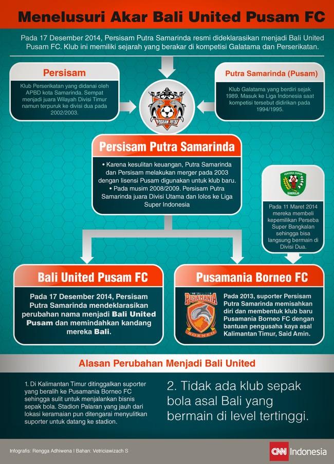 Persisam Putra Samarinda memutuskan untuk memindahkan home-base-nya ke Pulau Dewata dan mengganti nama menjadi Bali United Pusam Football Club.