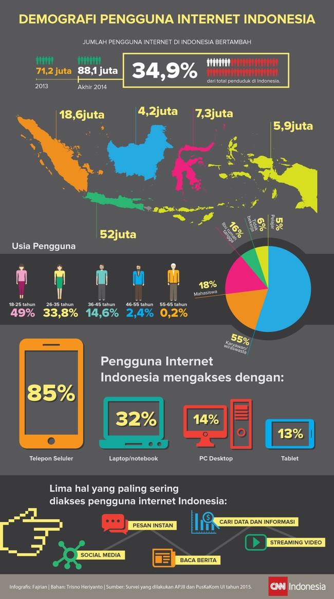 Jumlah pengguna internet di Indonesia bertambah, dari 71,2 juta di 2013 menjadi 88,1 juta di 2014, atau sekitar 34,9% dari total penduduk di Indonesia.