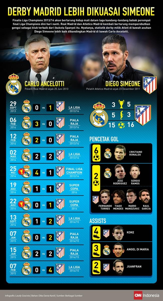 Arsitek Atletico Madrid, Diego Simeone menguasai catatan yang lebih baik dalam derby kota Madrid dibandingkan Pelatih Real Madrid Carlo Ancelotti.