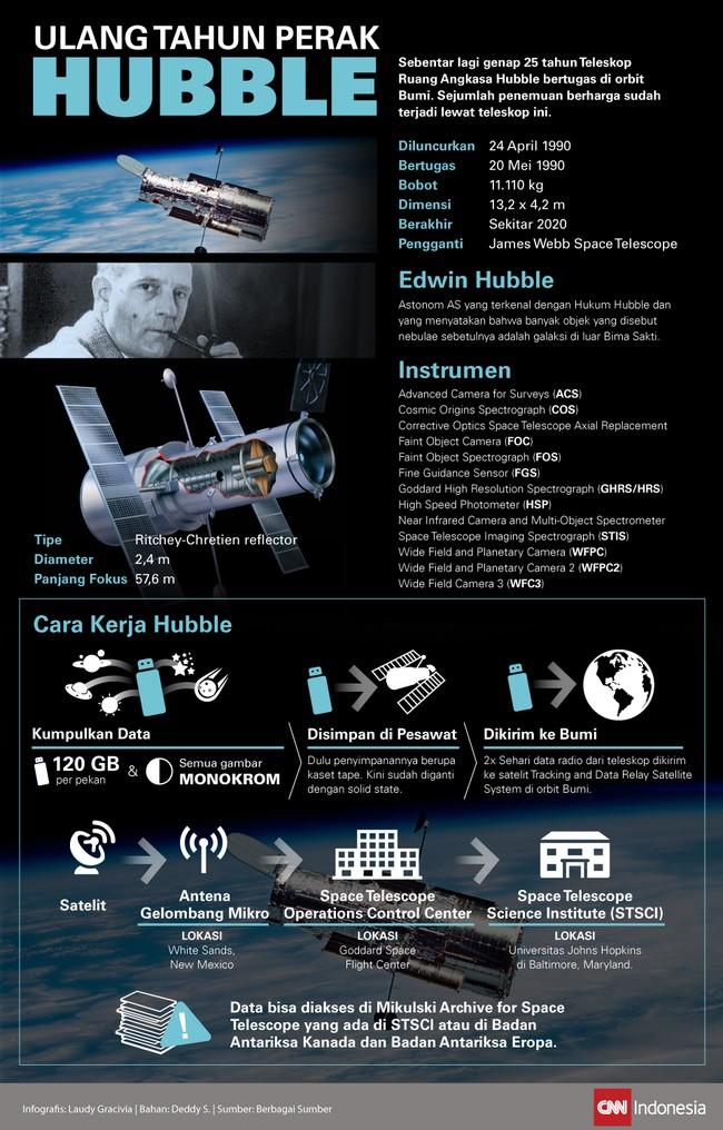 Teleskop Antariksa Hubble genap beroperasi selama 25 tahun pekan depan. Bagaimana cara kerja 'mata' ilmuwan astronomi di orbit Bumi itu?