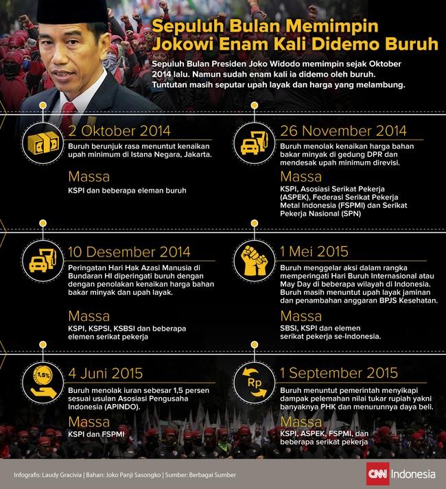 Jadi presiden, Jokowi juga didemo buruh. Tuntutan tak jauh beda, soal upah layak.