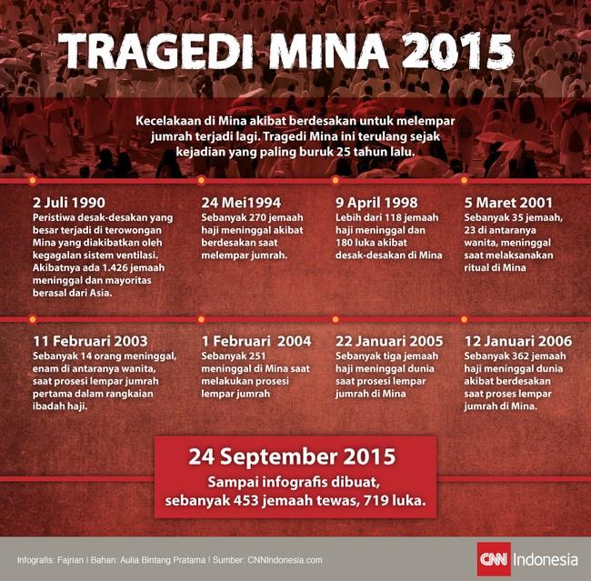 Tragedi Mina saat hendak lempar jumrah terjadi Kamis (24/9). Hingga infografis dibuat 453 jemaah haji meninggal. Ini yang terburuk sejak 25 tahun lalu.