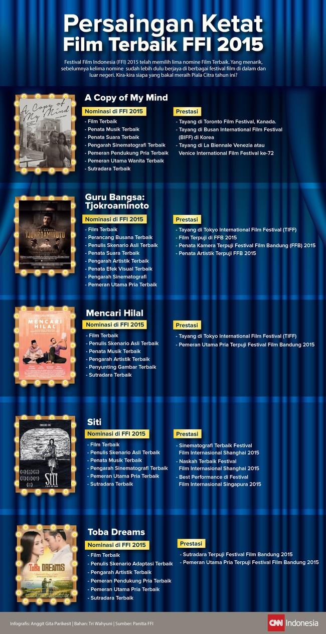 Kelima nomine kategori Film Terbaik yang memperebutkan Piala Citra tahun ini masing-masing sudah lebih dulu berjaya di festival film mancanegara.