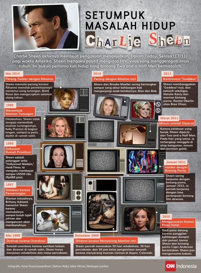 Sedari muda, Charlie Sheen memang biang masalah. Pada Selasa (17/11), sang aktor mengaku positif mengidap HIV di acara Today.