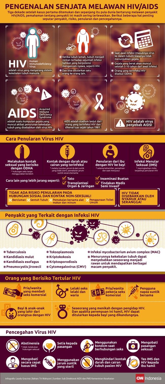 Masih banyak yang tidak mengetahui perbedaan antara HIV dan AIDS. Tidak hanya itu, mereka yang terinfeksi HIV biasanya tidak menunjukkan gejala kentara.