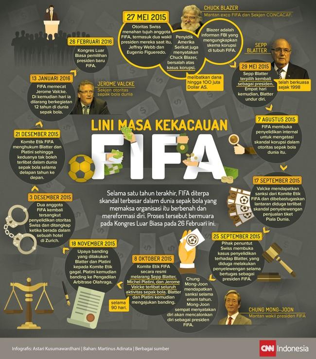 Selama 10 bulan terakhir, skandal korupsi dan kejahatan terorganisir di tubuh FIFA mulai terkuak dan menyebabkan banyak petinggi mereka disanksi.