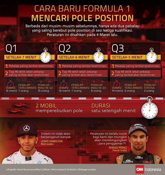 Hanya akan ada dua pebalap yang bertarung merebut pole position di satu setengah menit terakhir Q3 Formula 1.