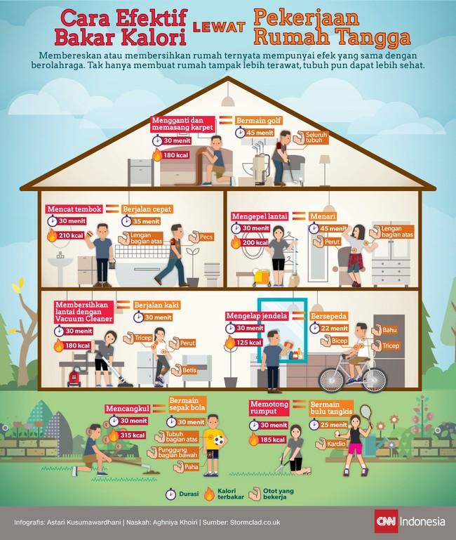 Membersihkan rumah ternyata mempunyai efek yang sama dengan berolahraga. Tak hanya membuat rumah tampak lebih terawat, tubuh pun dapat lebih sehat.