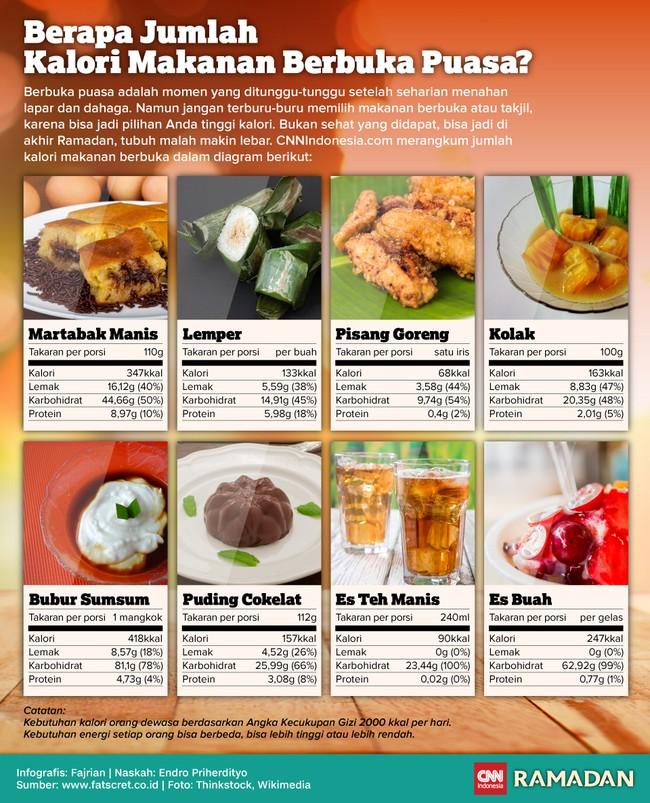 Saat berbuka, bisa jadi pilihan Anda tinggi kalori. Lihat jumlah kalori makanan berbuka puasa Anda di tabel CNNIndonesia.com