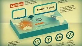 Mengenal El Nino dan La Nina