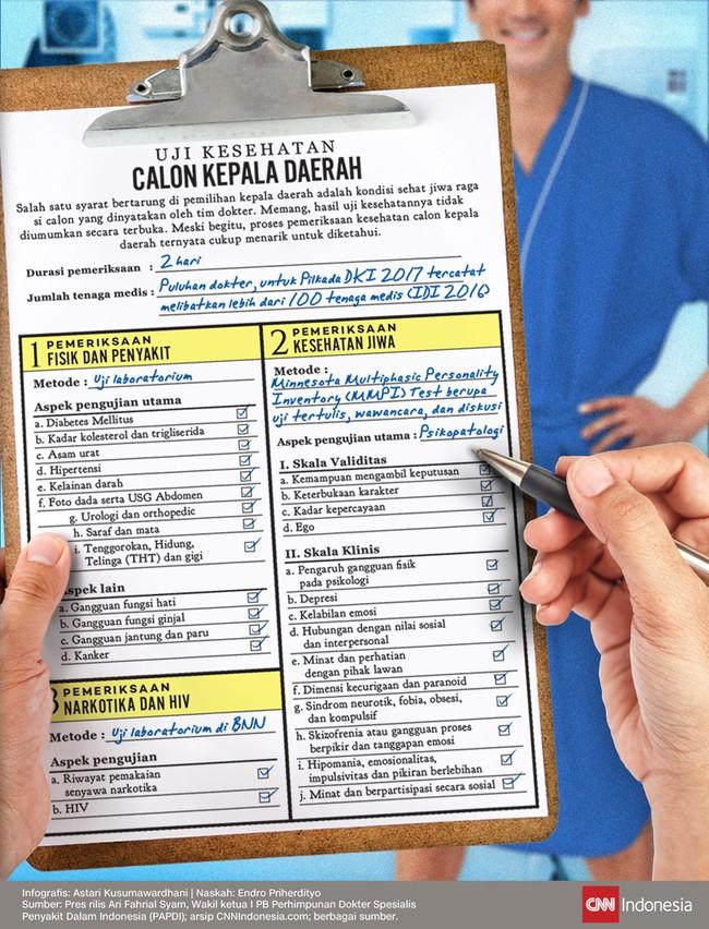 Proses pemeriksaan kesehatan calon kepala daerah ternyata cukup menarik untuk diketahui publik.