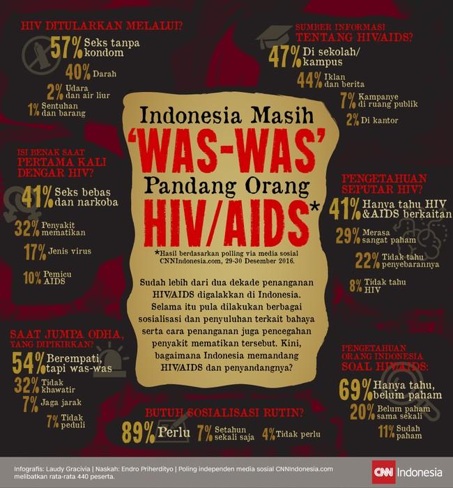 Sudah lebih dari dua dekade penanganan HIV/AIDS digalakkan di Indonesia. Kini, bagaimana Indonesia memandang HIV/AIDS dan penyandangnya?