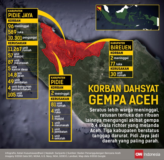 Tiga kabupaten di Aceh berstatus tanggap darurat setelah gempa 6,4 SR melanda. Pidie Jaya jadi daerah terparah di mana ribuan orang kini tinggal di pengungsian.