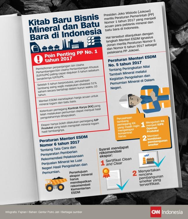 Sampai Undang-Undang Nomor 4 Tahun 2009 selesai diamandemen, tiga peraturan ini akan menjadi kitab bisnis tambang di Indonesia. Apa saja isinya?