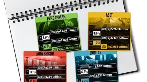 Rapor dan Target Perusahaan Pelat Merah Era Jokowi