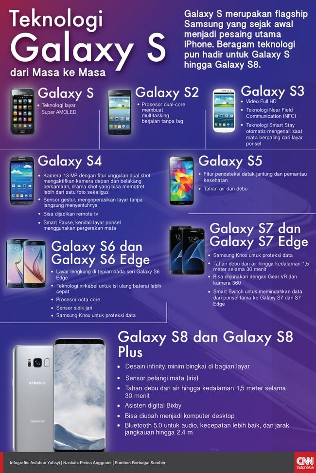Galaxy S merupakan flagship Samsung yang disiapkan jadi pesaing iPhone. Beragam teknologi hadir dari semula Galaxy S menjadi kini Galaxy S8.