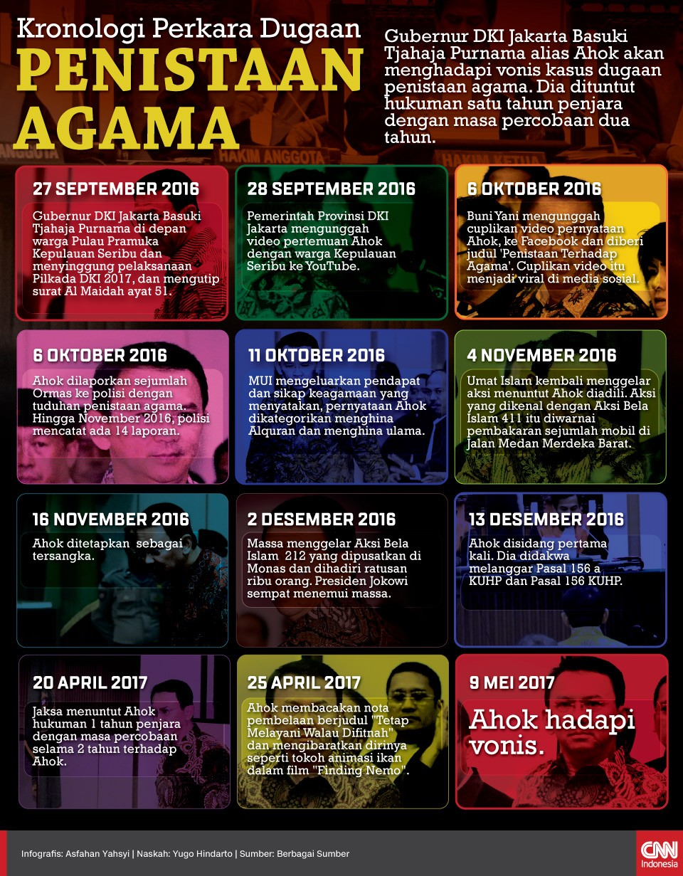 Kronologi Kasus Ahok: Dari Penodaan ke Pernyataan Permusuhan