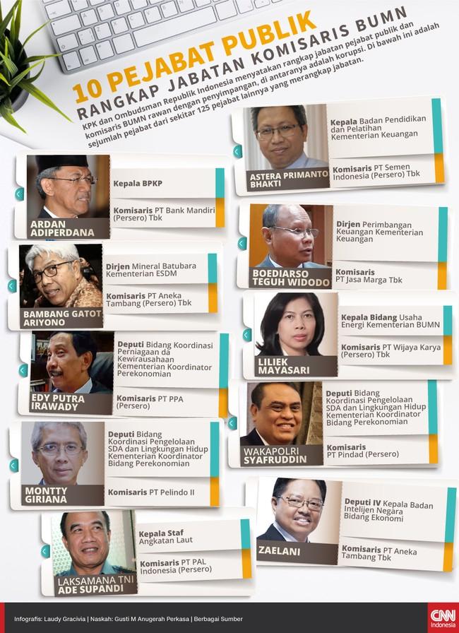 KPK dan Ombudsman Republik Indonesia menyatakan rangkap jabatan pejabat publik dan komisaris BUMN rawan dengan penyimpangan.