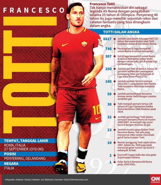 Pengabdian 25 tahun Francesco Totti bersama AS Roma menyisakan rekor fantastis. Berikut catatan menarik Si Pangeran Roma dalam angka.