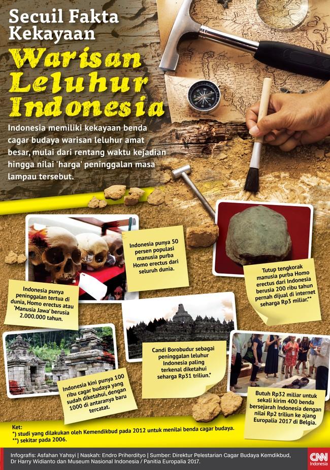 Indonesia memiliki kekayaan cagar budaya warisan leluhur amat besar, mulai dari rentang waktu kejadian hingga nilai 'harga' peninggalan masa lampau tersebut.