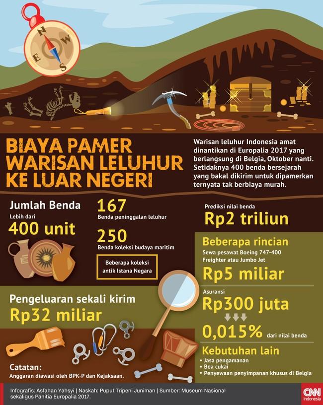 Lebih dari 400 benda bersejarah Indonesia amat dinanti di Europalia 2017 Oktober nanti. Namun untuk ke sana, tak berbiaya murah.