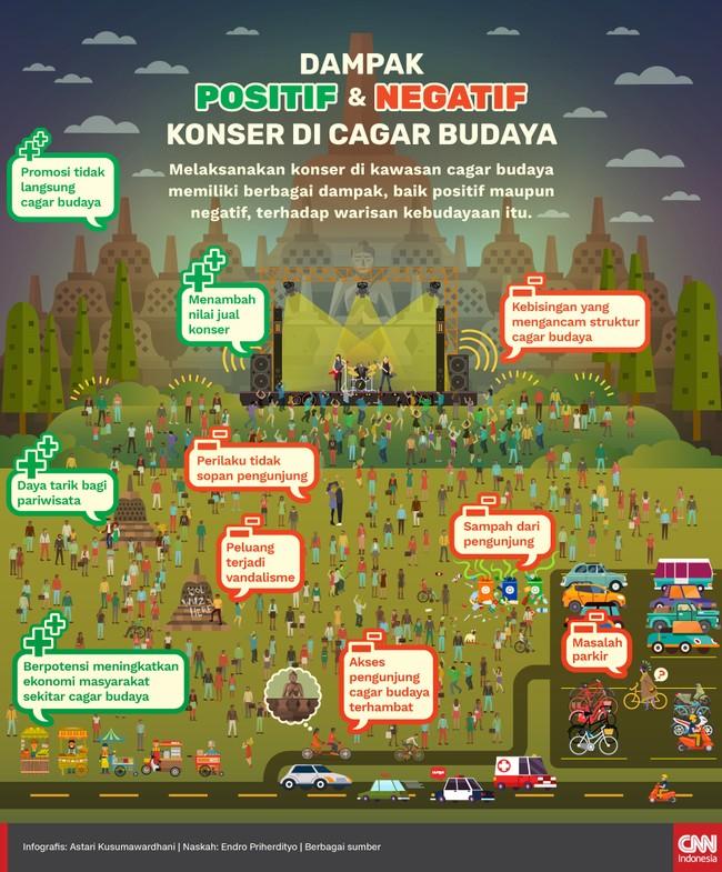 Melaksanakan konser di kawasan cagar budaya memiliki berbagai dampak, baik positif maupun negatif, terhadap warisan kebudayaan itu.