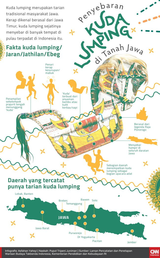 Kerap dikenal berasal dari Jawa Timur, kuda lumping sejatinya menyebar di banyak tempat di pulau terpadat di Indonesia itu.