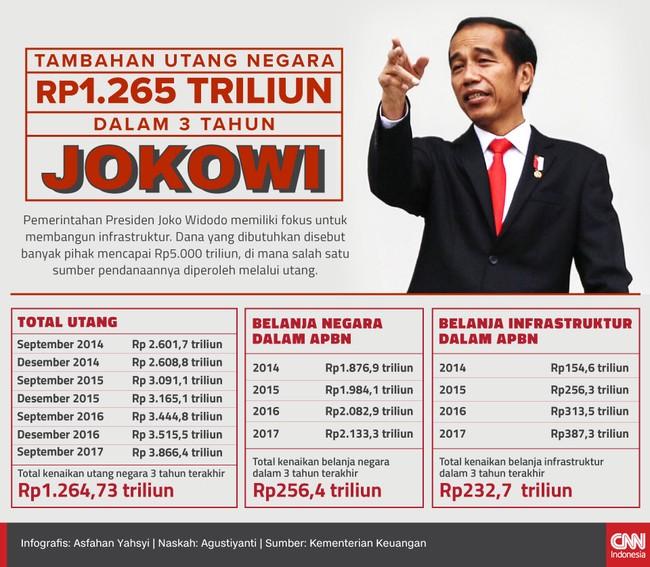 Pada April lalu, utang Indonesia mencapai 30 persen terhadap Produk Domestik Bruto. Sebagian menilai penambahan utang pada APBN-P 2017 kian agresif.