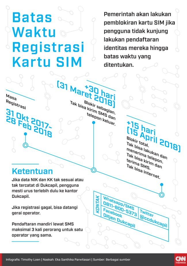 Pemerintah akan lakukan pemblokiran kartu SIM jika pengguna tidak melakukan pendaftaran ulang hingga batas waktu yang ditentukan.