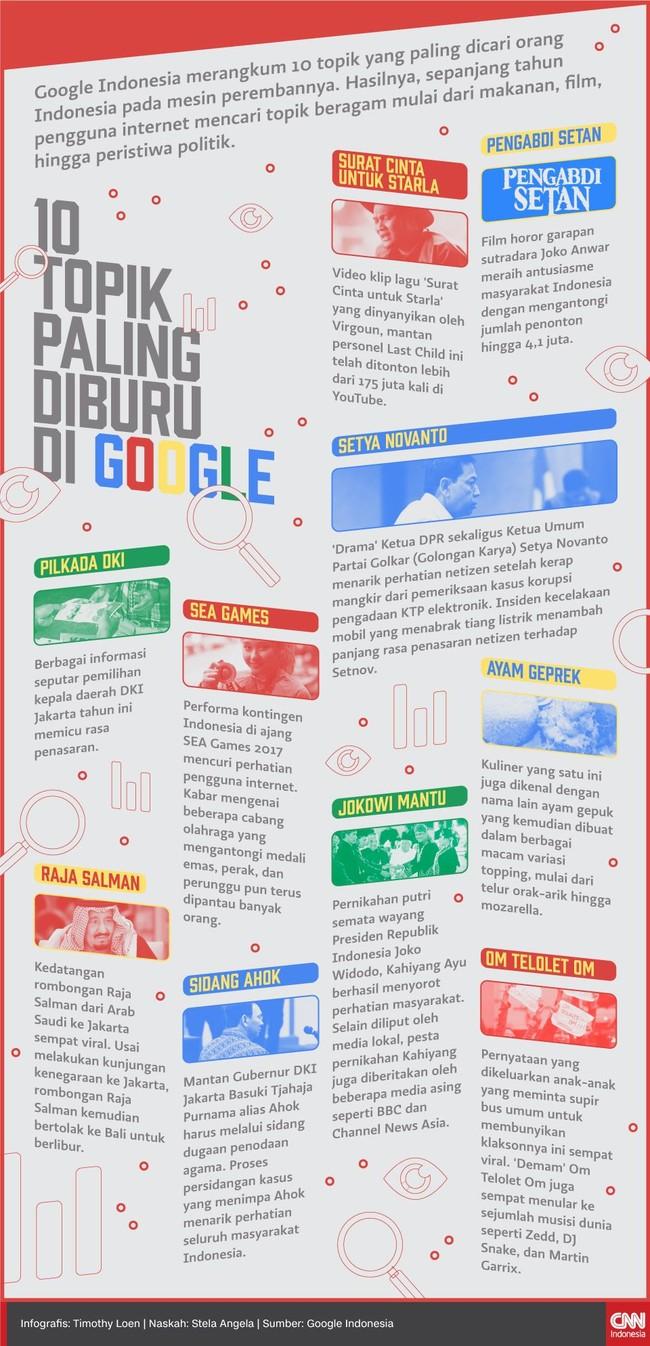 Google Indonesia merangkum 10 topik yang paling dicari orang Indonesia pada mesin perembannya sepanjang tahun 2017.