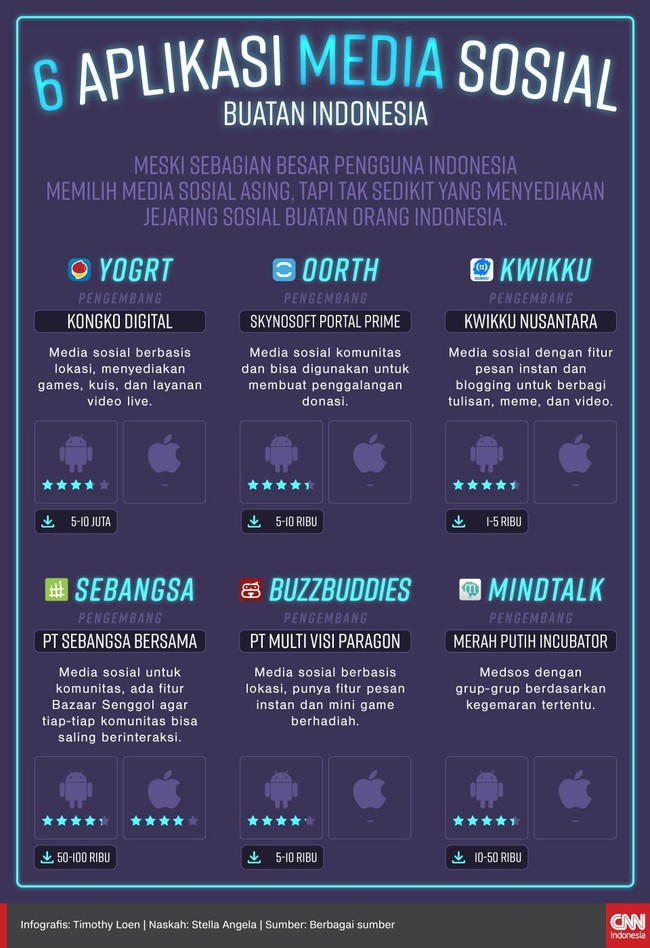 Aplikasi media sosial buatan Indonesia tak kalah menarik. Berikut enam medsos buatan orang Indonesia.