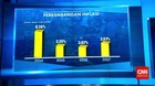 Inflasi 2017 Capai 3,61%