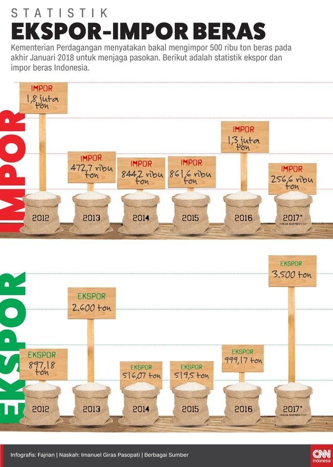 Menteri Perdagangan RI Selalu Impor Melebihi Kebutuhan, Lebihnya Untuk Siapa?