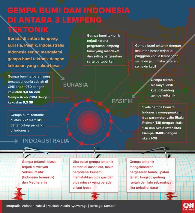 Indonesia sering dilanda gempa tektonik lantaran berada di tiga lempeng bumi antara Eurasia, Pasifik, dan Indoaustralia.