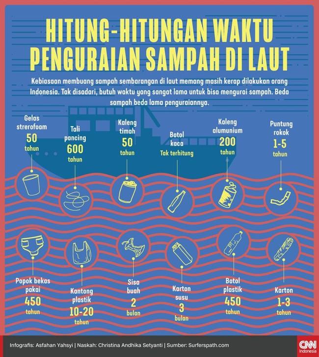 Kebiasaan membuang sampah sembarangan di laut memang masih kerap dilakukan orang Indonesia padahal butuh waktu yang sangat lama untuk bisa mengurai sampah.