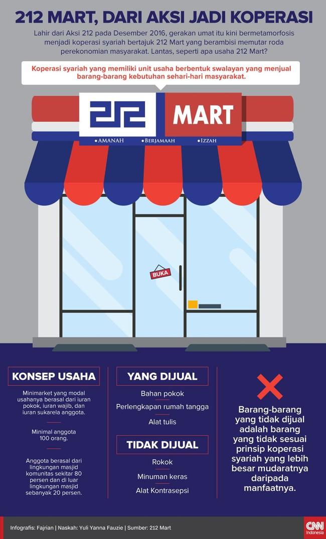 Ritel 212 Mart lahir dari gerakan umat 212. Ritel berbentuk koperasi syariah ini mengklaim usaha dagangnya sesuai dengan prinsip syariah.