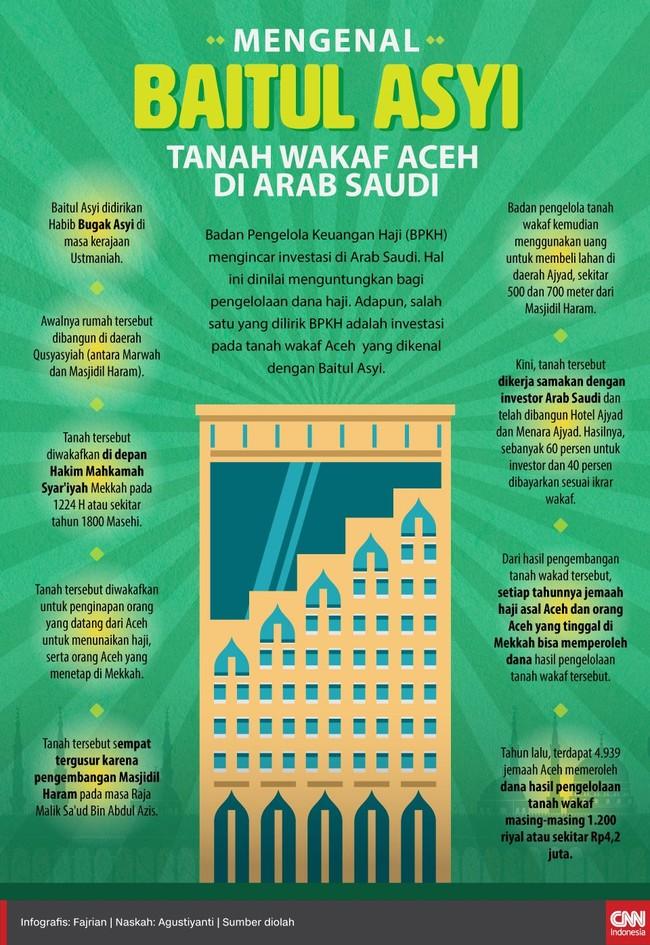 Badan Pengelola Keuangan Haji (BPKH) mengincar investasi di Arab Saudi. Salah satu yang dilirik adalah tanah wakaf Aceh yang dikenal dengan Baitul Asyi.